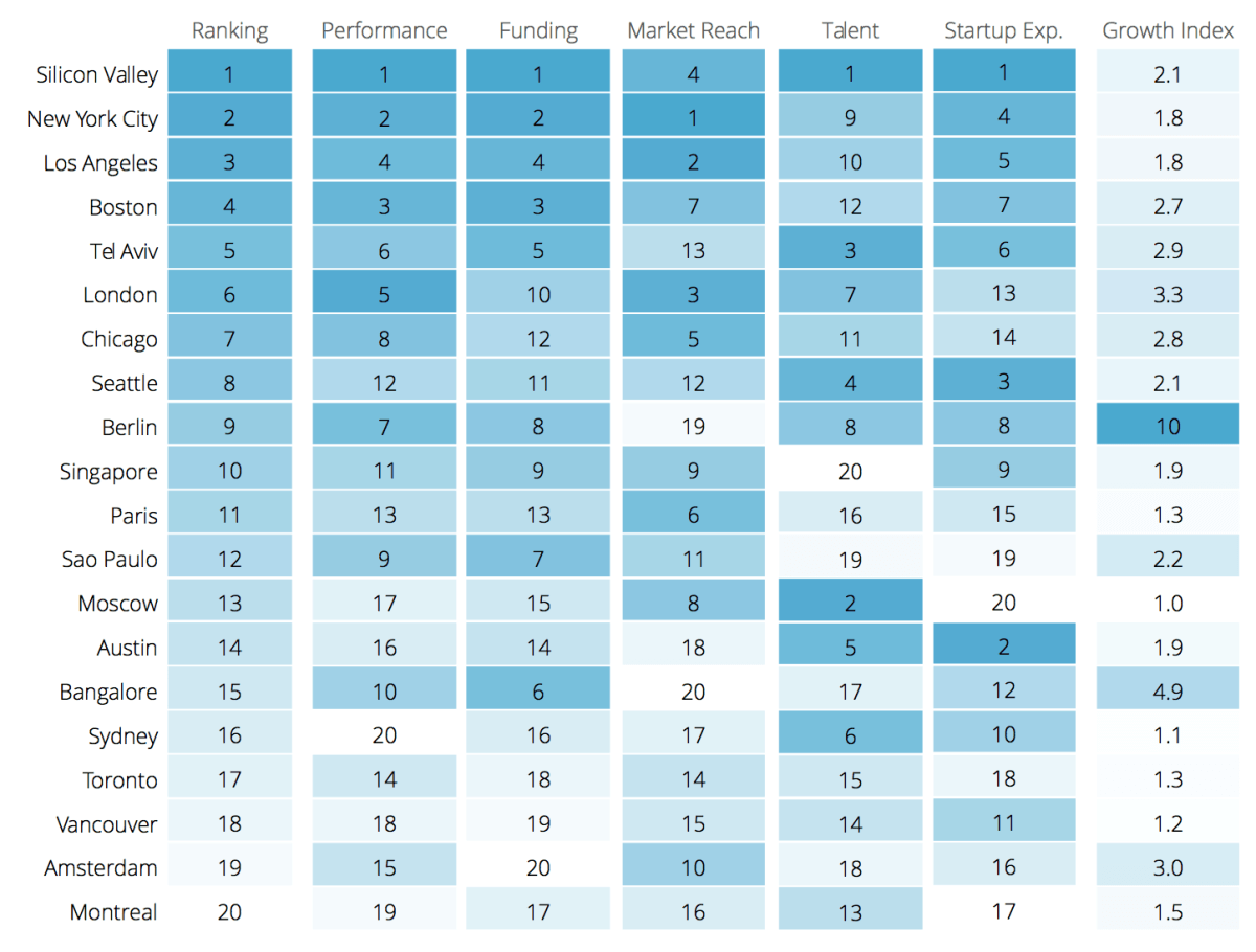 Gráfico com o The 2015 Global Startup Ecosystem Ranking